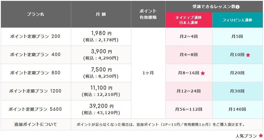 エイゴックス料金表(ポイント制プラン)