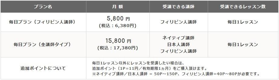 エイゴックス料金表(毎日プラン)