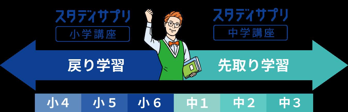 スタディサプリ小4~中3
